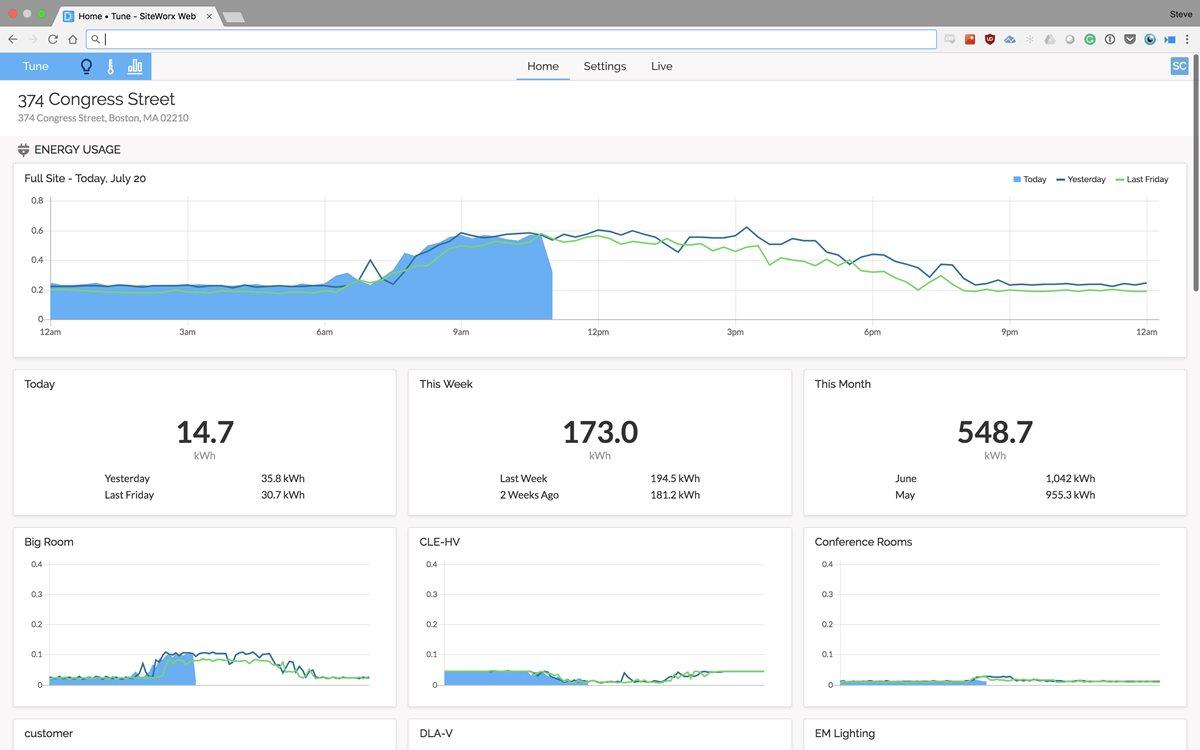 Monitorización en tiempo real e históricos de uso de energía y predicciones inteligentes a lo largo de toda la instalación