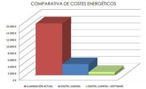 comparativa de costes energéticos