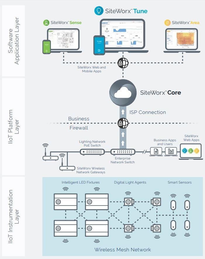 SiteWorx - IIoT infrastructure