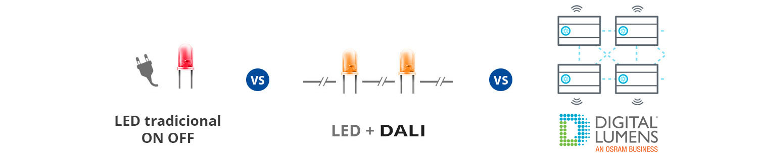 Comparativa Led tradicional, Led + Sistema DALI, Digital Lumens